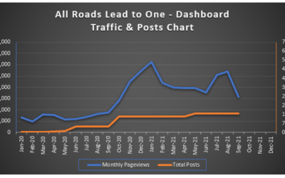 make money online with websites traffic and posts chart