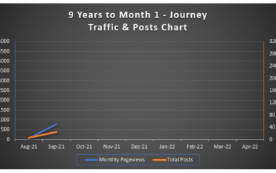 journal update traffic and posts for september 2021